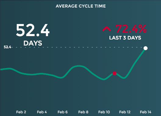 An example of a cycle time widget