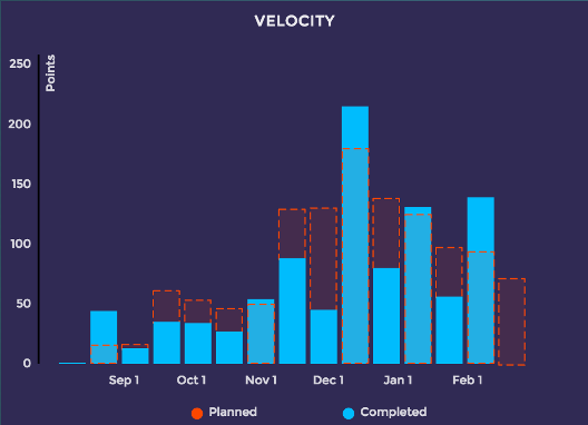 Example of a velocity chart